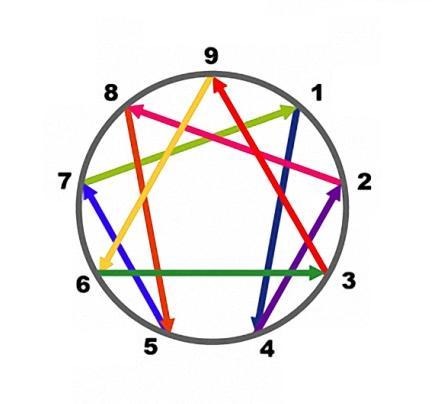 L'ennéagramme : la représentation des 9 ennéatypes